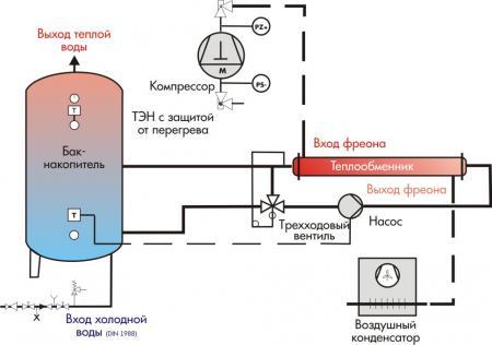 На схеме показана схема работы